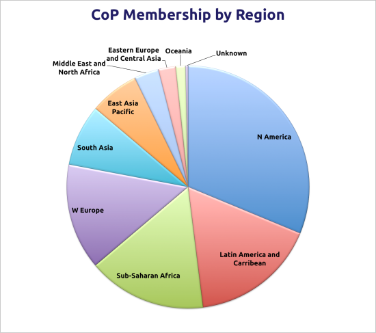 Membership by Region (Dec 13)
