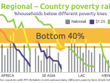 "Defining ""Poverty"": Pro-Poor Principles series"