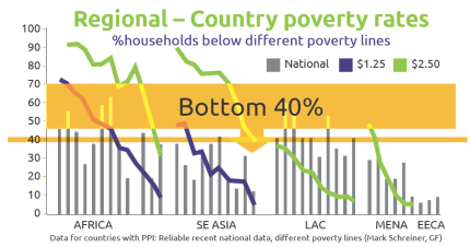 Poverty Rates (from manifesto)