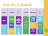 Renaming Challenges