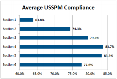 USSPM compliance picture
