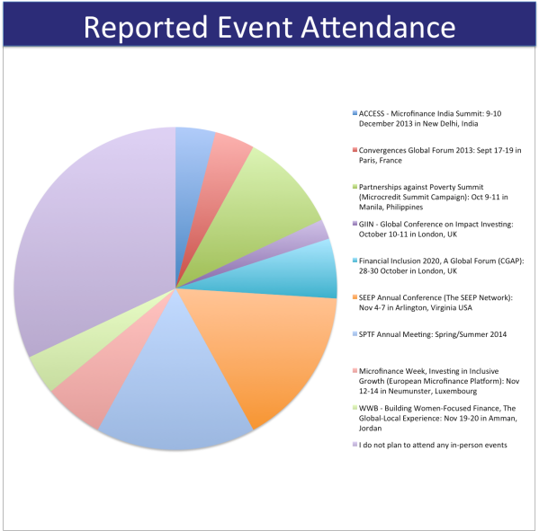 Reported Event Attendance